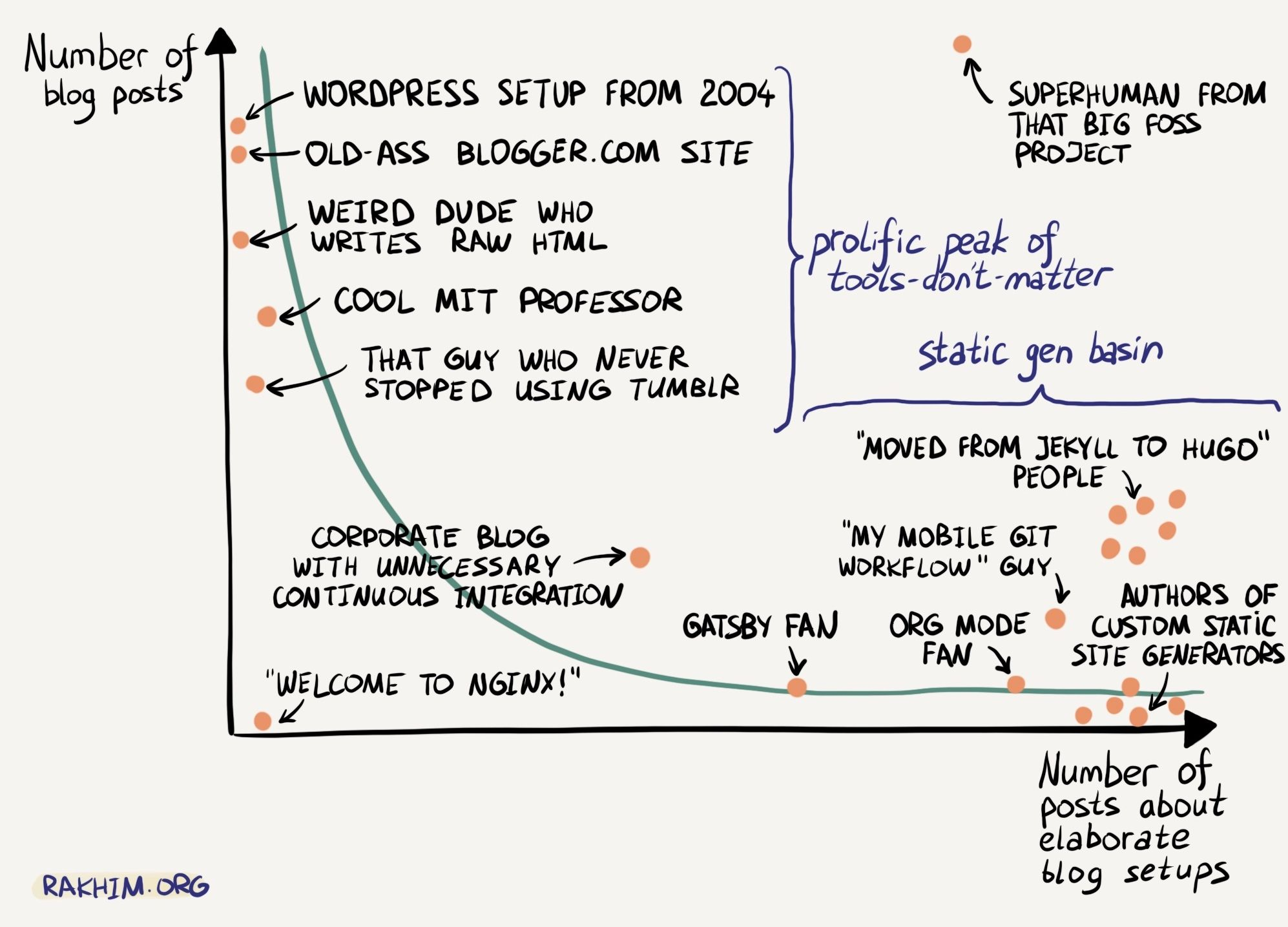 A web comic that makes fun of SSG devs, who spends more time writing their setup, instead of writing actual blog posts.