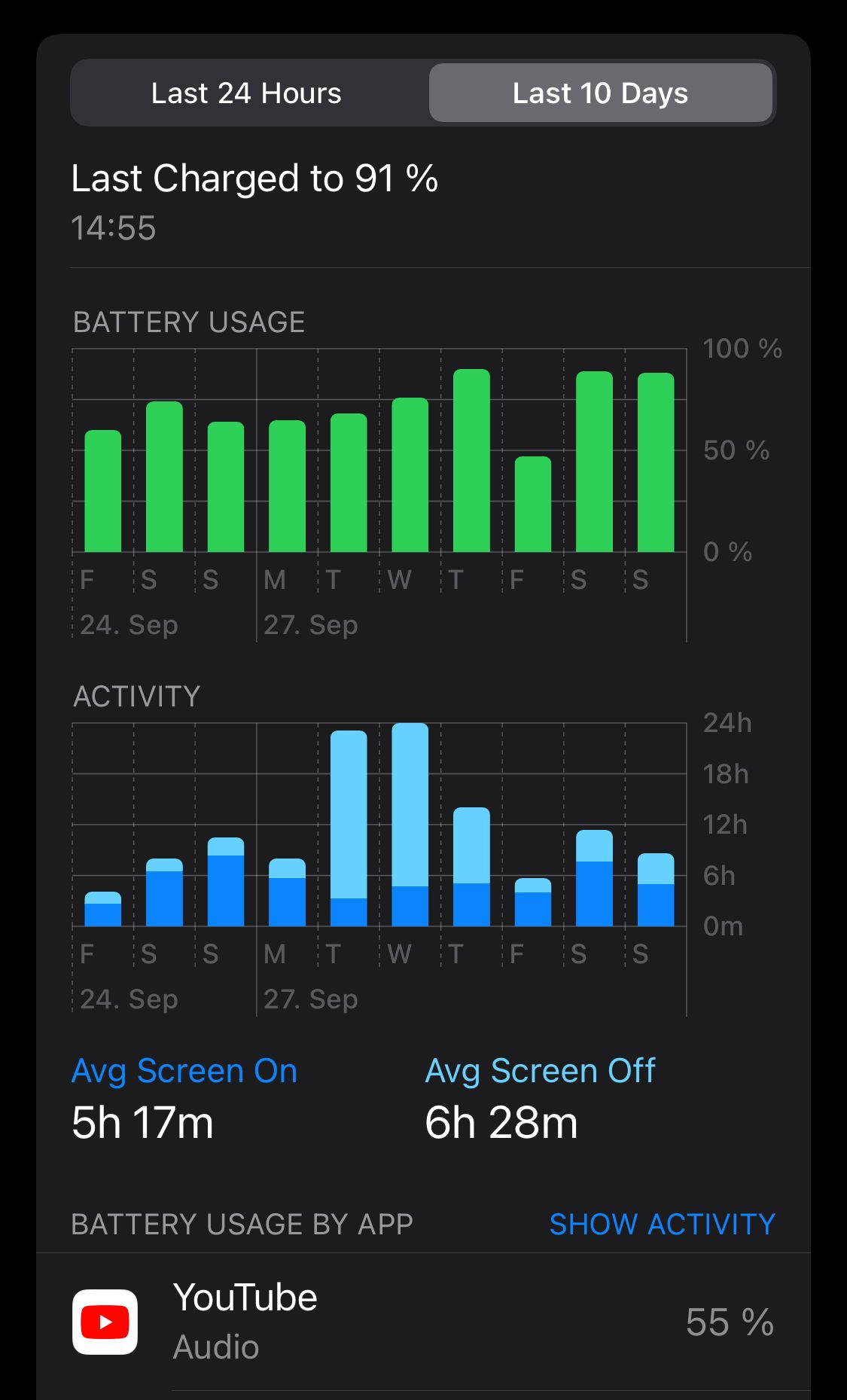 Screenshot of my battery usage, in which it states that the average screen on time for the last 10 days is 5 hours 17 minutes. Also 55% of the battery is used by YouTube.